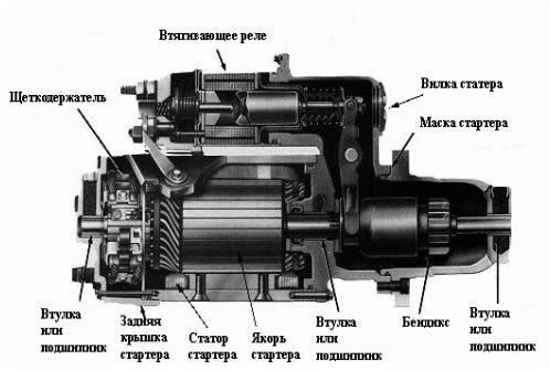 где находится генератор на киа спектра фото